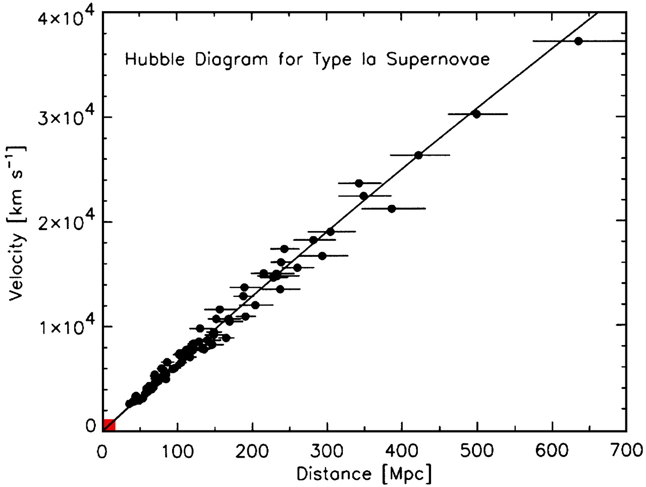 Graph Hubble's Law